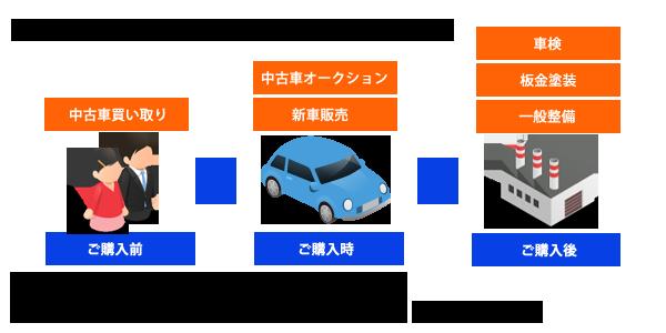 中古車オークション03